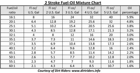 Oil To Gas Ratio For Outboard Motors Mercury Caferacersjpg