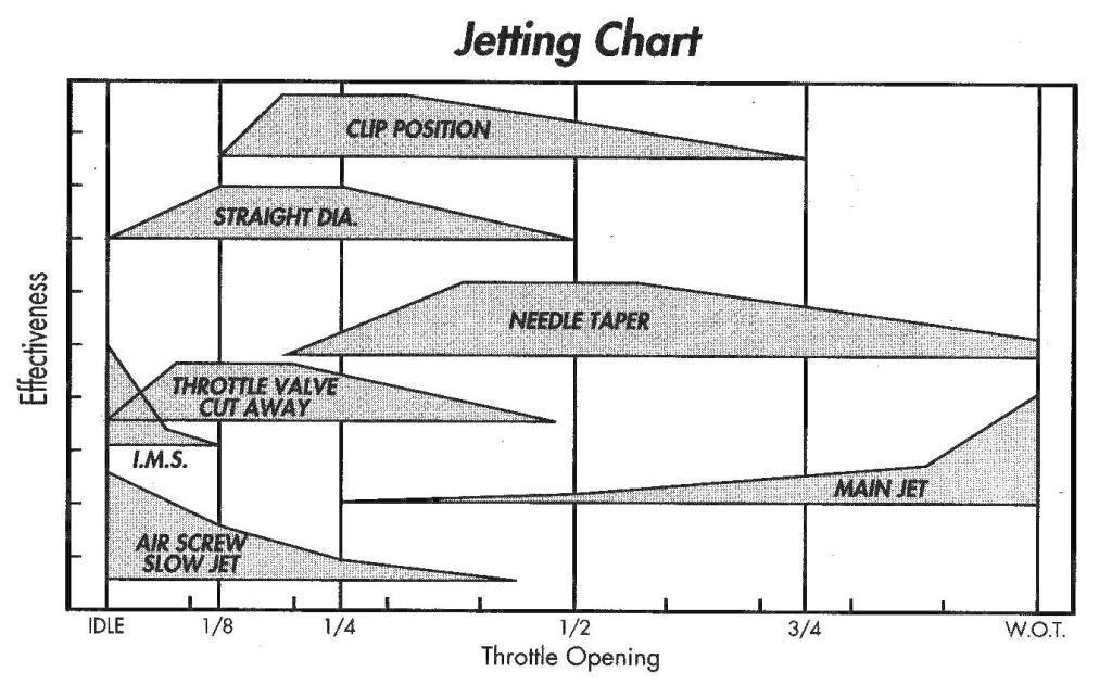 Carburetor Jetting Chart.jpg