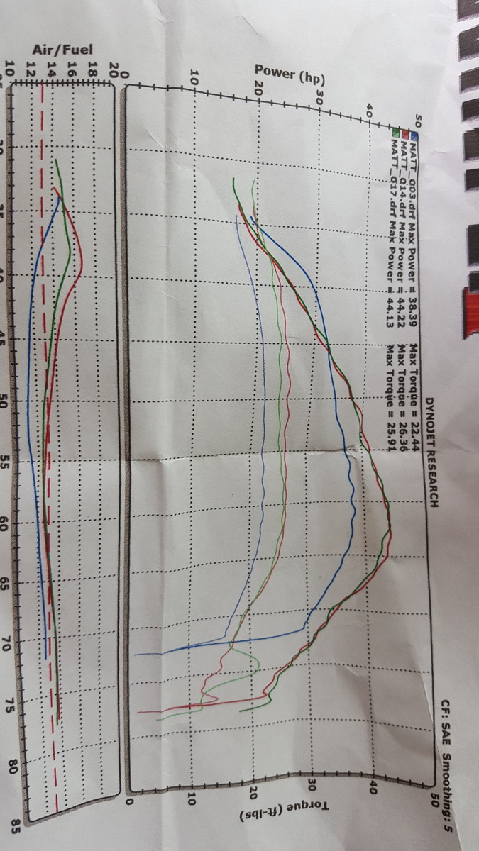 Post 250 2 stroke Dyno charts - General Dirt Bike Discussion