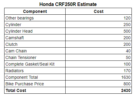 1691007987_HondaCRF250Rcosttable.PNG.5a41dc84a320caa367cc56505c93dfae.PNG