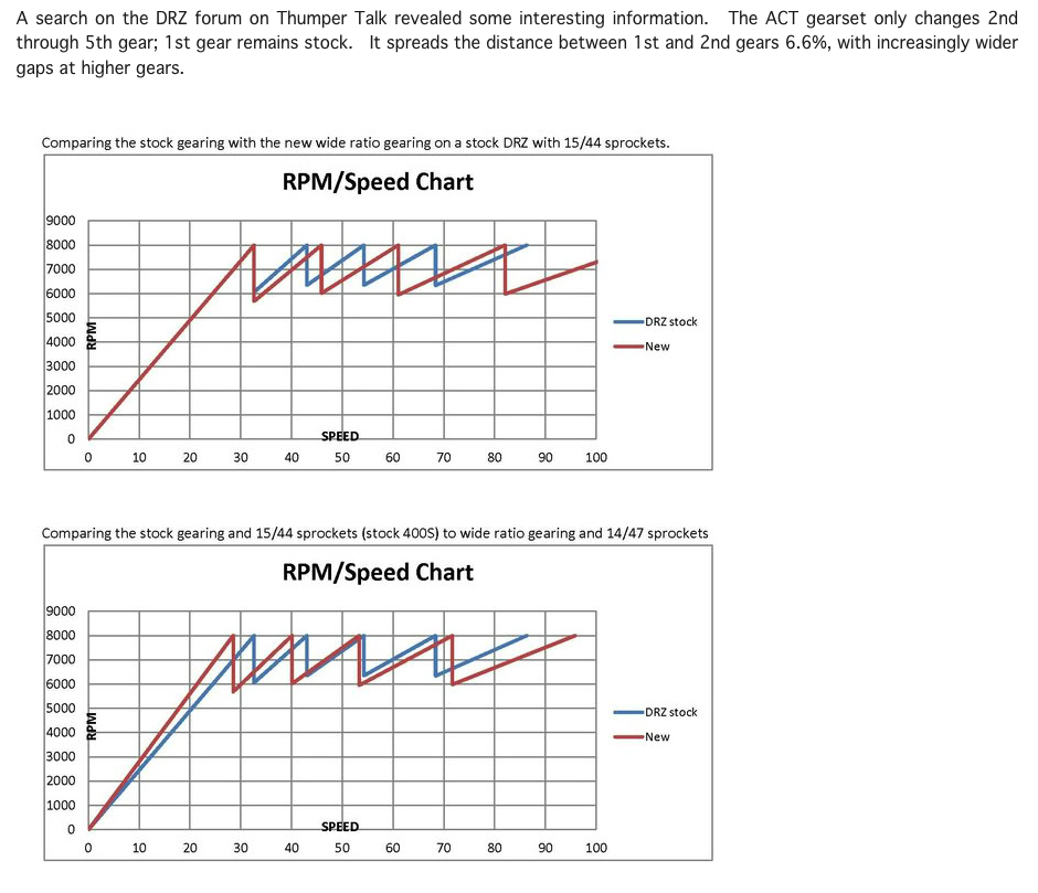 drz wide ratio gearing vs stock.png